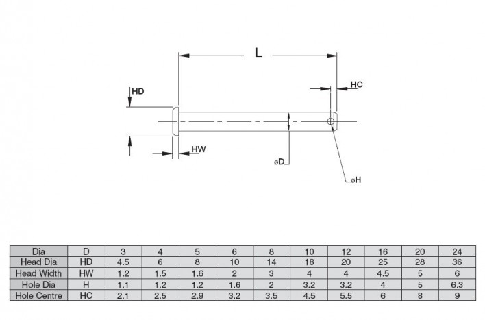 Clevis Pin Drawing and Table